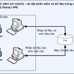Yêu cầu Hệ thống máy tính, cấu hình máy cài phần mềm Smart Pro